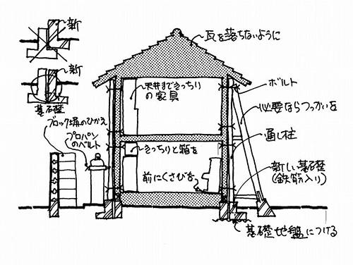 古電柱の突っ張りで支えられた家(画:天野彰)