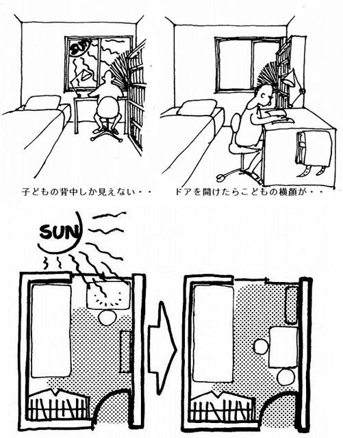 窓を向いていた机を入り口際の壁に向ける