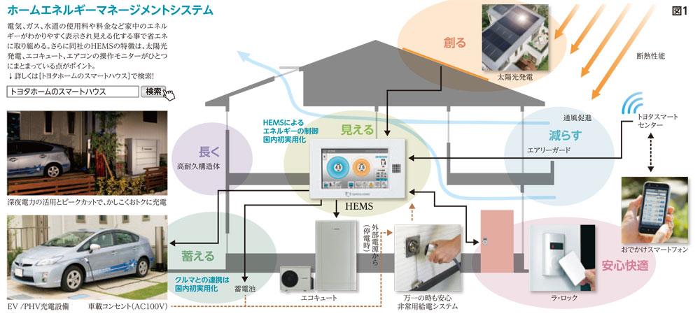 「つながる家」HEMS(ホームエネルギーマネージメントシステム)