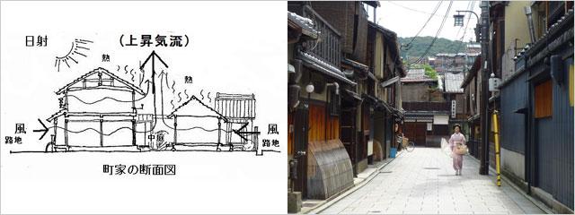 町家の断面図大きな換気扇、京都の街並み