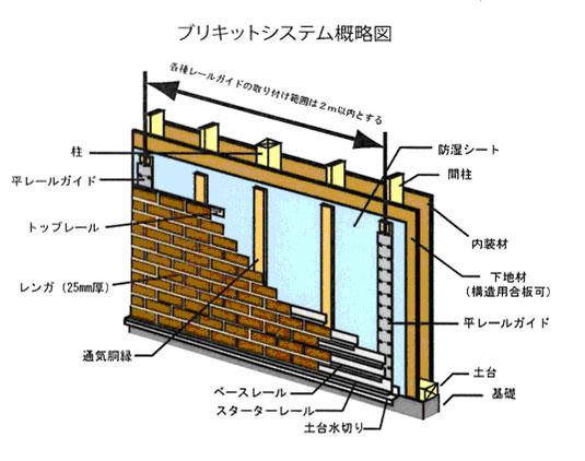 煉瓦乾式工法