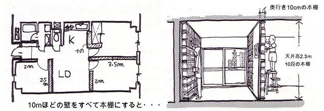 3LDKの壁の中に5000冊の本?!