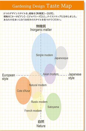 ガーデニングデザイン テイストマップ