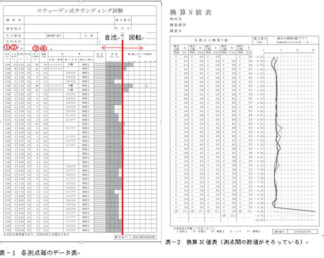 各測点毎のデータ表