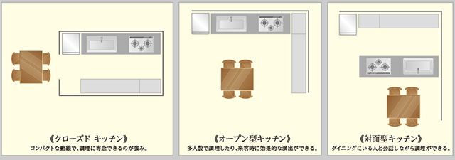キッチンで住まいの形が変わる