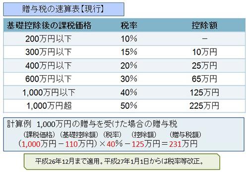 図1 贈与税の速算表(現行)