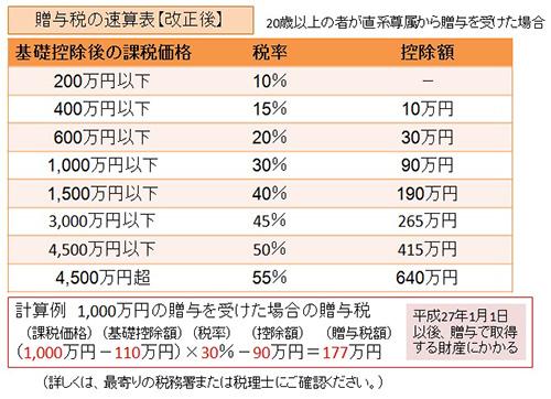 図2 贈与税の速算表(改正後)