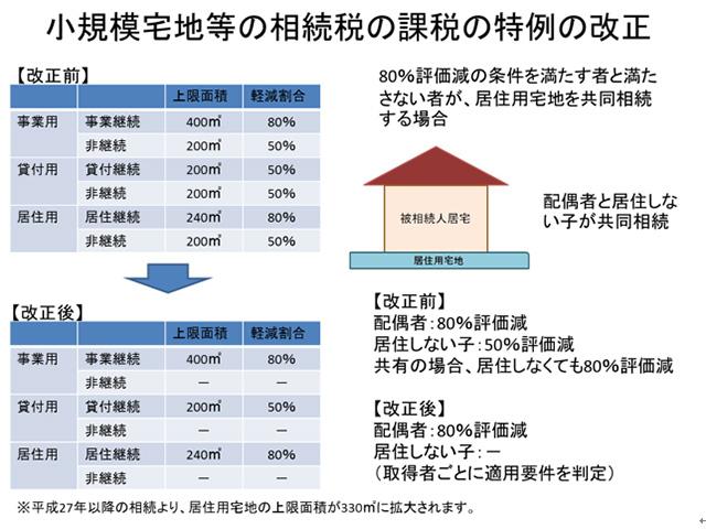 小規模宅地等の相続税の特例