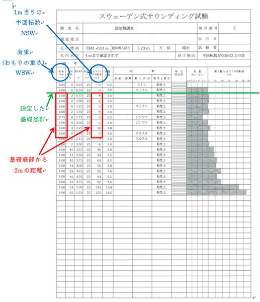 試験結果から、自沈層と判断する計算式とは