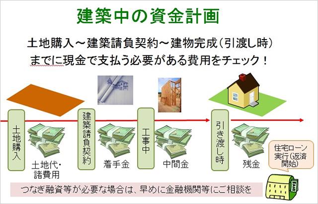 建築中の資金計画