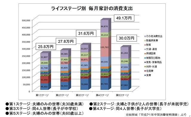 ステージ別の支出比較