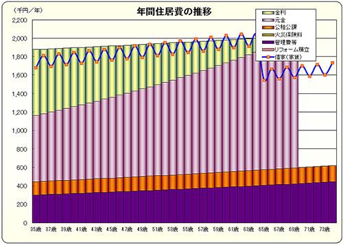 年間住居費の推移