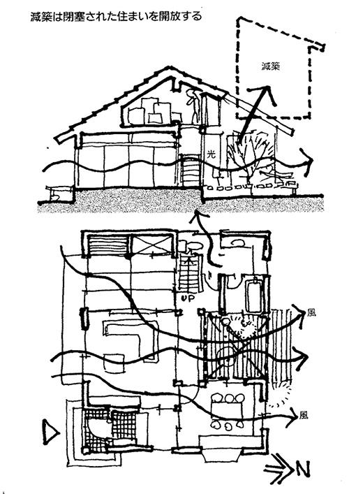 イラスト1:減築の図とその断面図