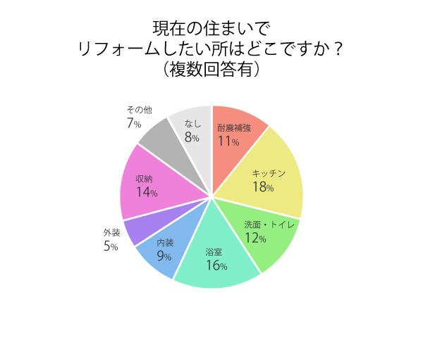 グラフ:現在の住まいでリフォームしたい所はどこですか?