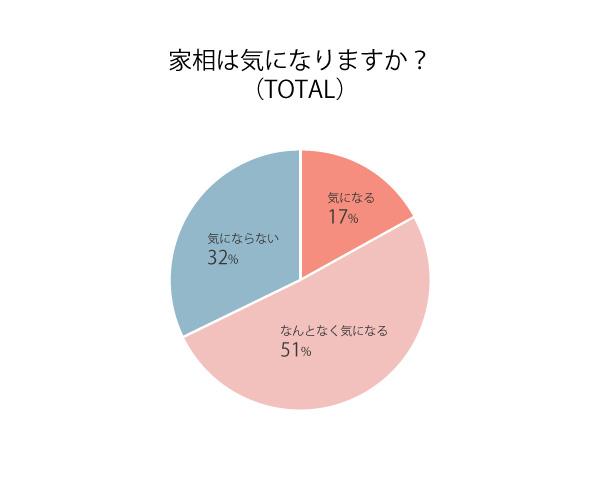 グラフ:家相は気になりますか?(total)