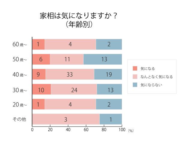 グラフ:家相は気になりますか?(年齢別)