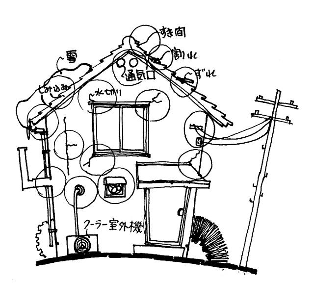 イラスト1:わが家の「診断箇所」(家)
