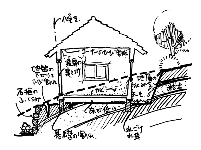 イラスト2:わが家の「診断箇所」(地盤)