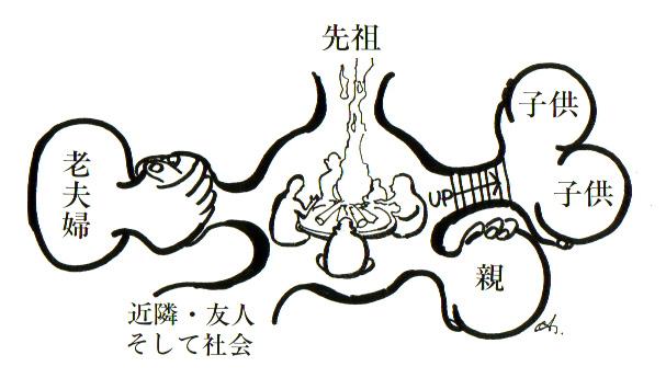 イラスト:洞穴住宅からの家(家族)の原点(画:天野 彰)