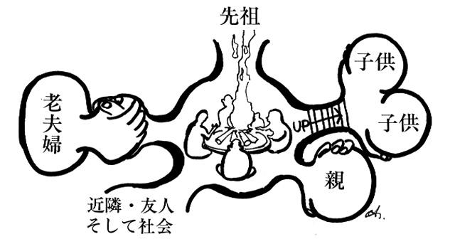 イラスト:住まいの原点(画:天野彰)