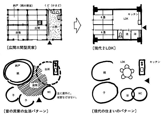 イラスト:「広間三間型」の日本の家、なんと現代の2LDKと同じ?(画:天野彰)