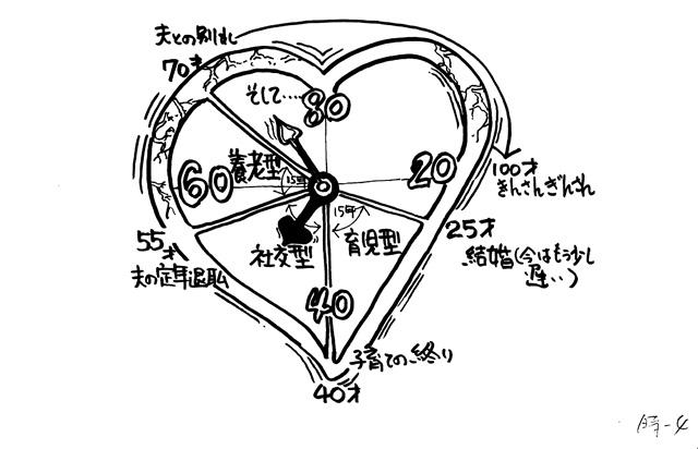 イラスト:夫婦の住まい『人生時計』(画:天野彰)