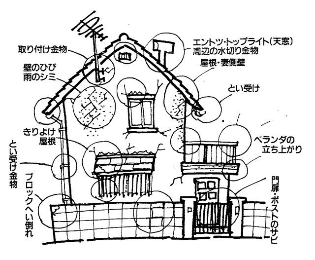 イラスト2:今の住まいを見る[メンテナンスポイント](画:天野彰)