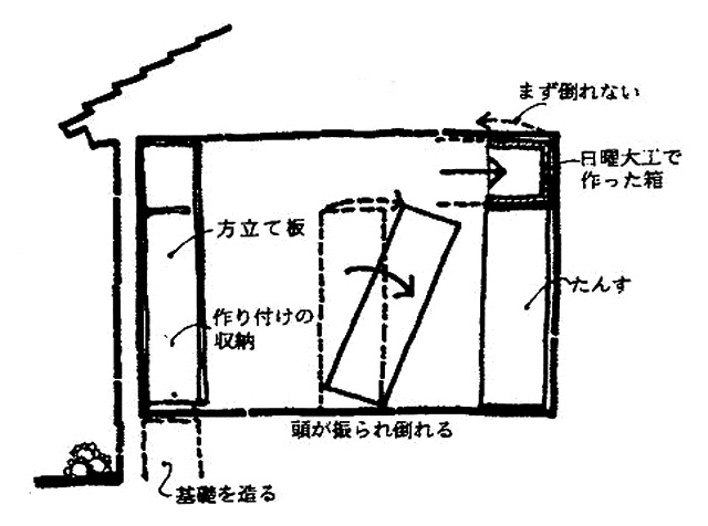 イラスト:家具が倒れる原理と倒れない壁面収納