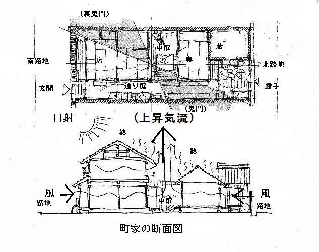 イラスト:京都町家の平面図と断面図、まるで巨大な換気扇(画:天野彰)
