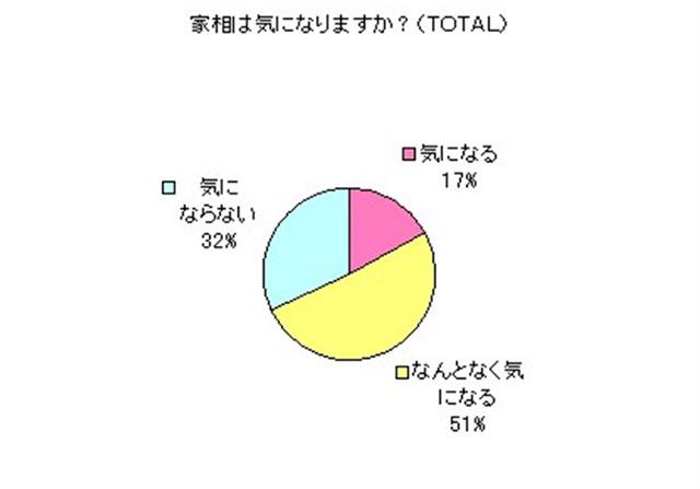 朝日新聞アンケート調査)家相は気になりますか?(監修:天野彰)