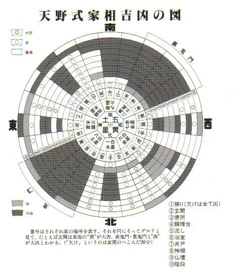 イラスト:各地の家相家から集めた平均の方位「家相盤」(画:天野彰)