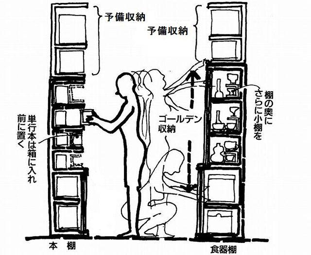 イラスト:「ゴールデン収納」見通しを良くし、姿勢を考える(画:天野彰)