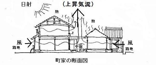 """イラスト:京都の町家の平面と立体大きな""""換気扇"""""""