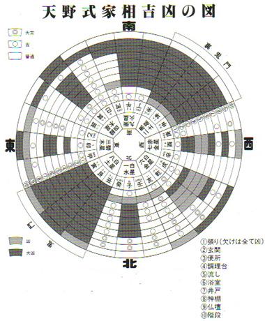 家相盤の方位と時(画:天野彰)